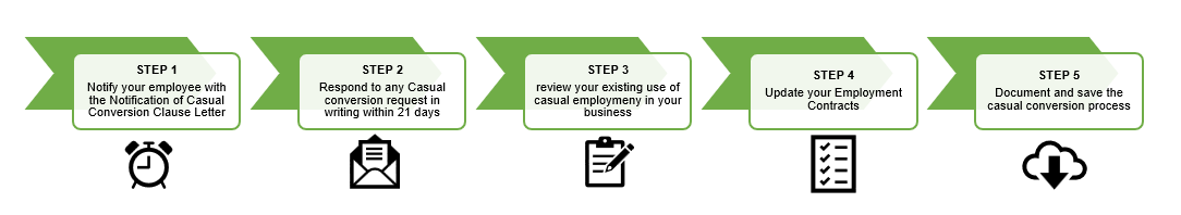 compliance in 5 steps - Casual Conversion Compliance in 5 easy steps